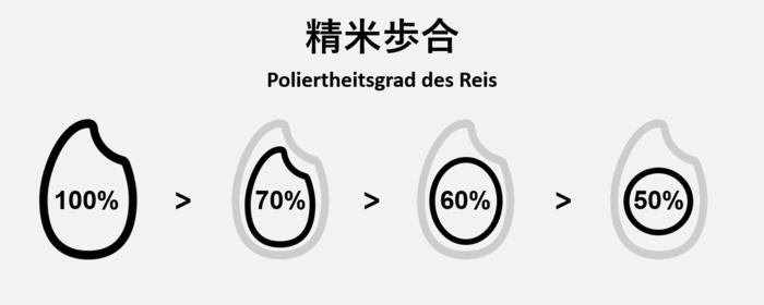 Poliertheitsgrad des Reis